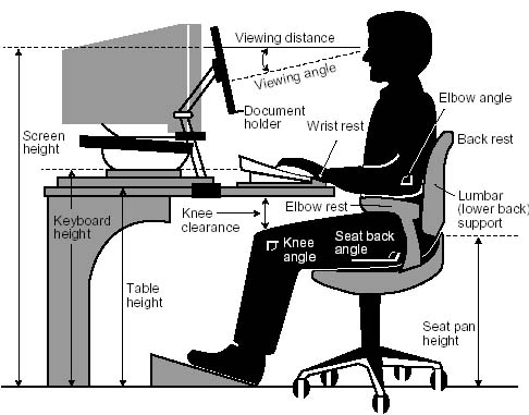 Credit: http://fitness.stackexchange.com/questions/9660/proper-ergonomics-for-a-standing-desk